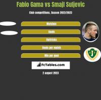 Fabio Gama vs Smajl Suljevic h2h player stats