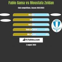 Fabio Gama vs Moustafa Zeidan h2h player stats