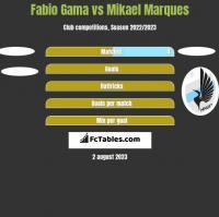 Fabio Gama vs Mikael Marques h2h player stats