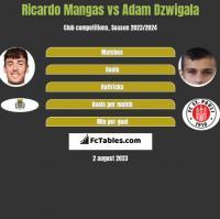 Ricardo Mangas vs Adam Dzwigala h2h player stats