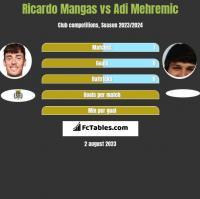 Ricardo Mangas vs Adi Mehremic h2h player stats