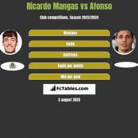 Ricardo Mangas vs Afonso h2h player stats