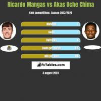Ricardo Mangas vs Akas Uche Chima h2h player stats