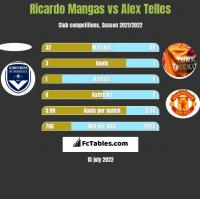 Ricardo Mangas vs Alex Telles h2h player stats