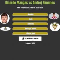 Ricardo Mangas vs Andrej Simunec h2h player stats