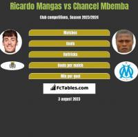 Ricardo Mangas vs Chancel Mbemba h2h player stats