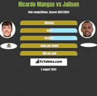 Ricardo Mangas vs Jailson h2h player stats
