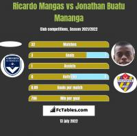 Ricardo Mangas vs Jonathan Buatu Mananga h2h player stats