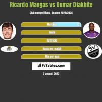 Ricardo Mangas vs Oumar Diakhite h2h player stats