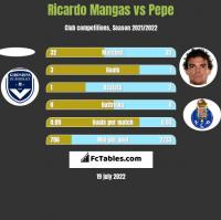 Ricardo Mangas vs Pepe h2h player stats