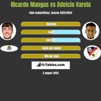 Ricardo Mangas vs Adelcio Varela h2h player stats