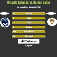 Ricardo Mangas vs Helder Balde h2h player stats