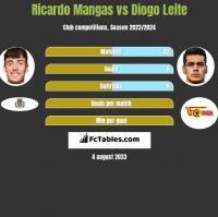 Ricardo Mangas vs Diogo Leite h2h player stats