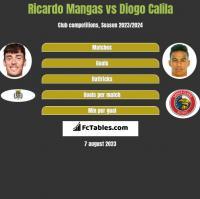 Ricardo Mangas vs Diogo Calila h2h player stats