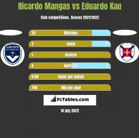 Ricardo Mangas vs Eduardo Kau h2h player stats