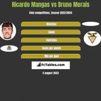 Ricardo Mangas vs Bruno Morais h2h player stats