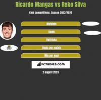 Ricardo Mangas vs Reko Silva h2h player stats
