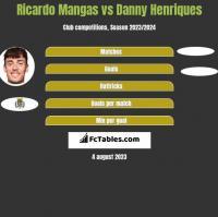 Ricardo Mangas vs Danny Henriques h2h player stats