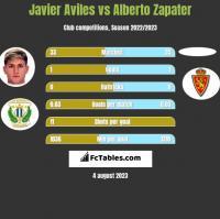 Javier Aviles vs Alberto Zapater h2h player stats