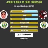 Javier Aviles vs Gaku Shibasaki h2h player stats