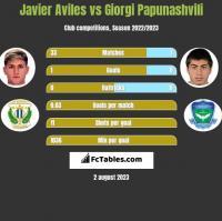 Javier Aviles vs Giorgi Papunaszwili h2h player stats