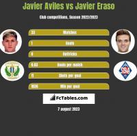Javier Aviles vs Javier Eraso h2h player stats
