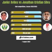 Javier Aviles vs Jonathan Cristian Silva h2h player stats