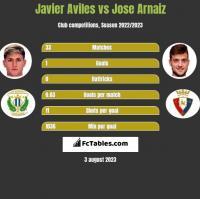 Javier Aviles vs Jose Arnaiz h2h player stats