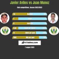 Javier Aviles vs Juan Munoz h2h player stats