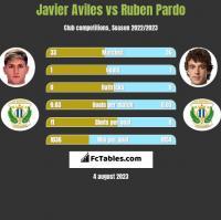 Javier Aviles vs Ruben Pardo h2h player stats