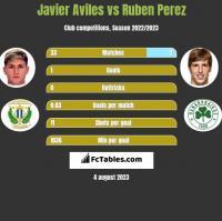 Javier Aviles vs Ruben Perez h2h player stats