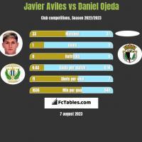 Javier Aviles vs Daniel Ojeda h2h player stats