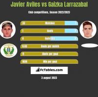 Javier Aviles vs Gaizka Larrazabal h2h player stats