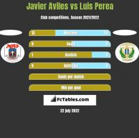 Javier Aviles vs Luis Perea h2h player stats