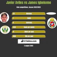 Javier Aviles vs James Igbekeme h2h player stats