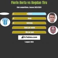 Florin Borta vs Bogdan Tiru h2h player stats