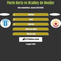 Florin Borta vs Bradley de Nooijer h2h player stats