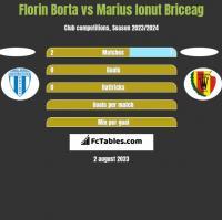 Florin Borta vs Marius Ionut Briceag h2h player stats