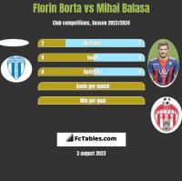 Florin Borta vs Mihai Balasa h2h player stats