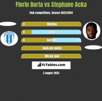 Florin Borta vs Stephane Acka h2h player stats
