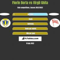 Florin Borta vs Virgil Ghita h2h player stats