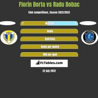 Florin Borta vs Radu Bobac h2h player stats