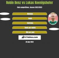 Robin Benz vs Lukas Koenigshofer h2h player stats