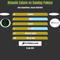 Atsushi Zaizen vs Sunday Faleye h2h player stats