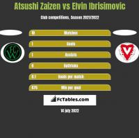 Atsushi Zaizen vs Elvin Ibrisimovic h2h player stats