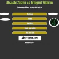 Atsushi Zaizen vs Ertugrul Yildirim h2h player stats