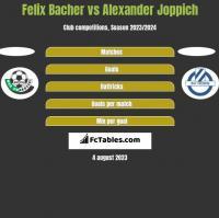 Felix Bacher vs Alexander Joppich h2h player stats