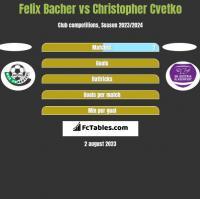 Felix Bacher vs Christopher Cvetko h2h player stats