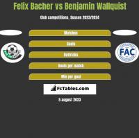Felix Bacher vs Benjamin Wallquist h2h player stats