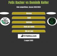 Felix Bacher vs Dominik Kofler h2h player stats